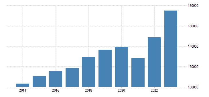 czech republic current account transactions on goods credit eurostat data