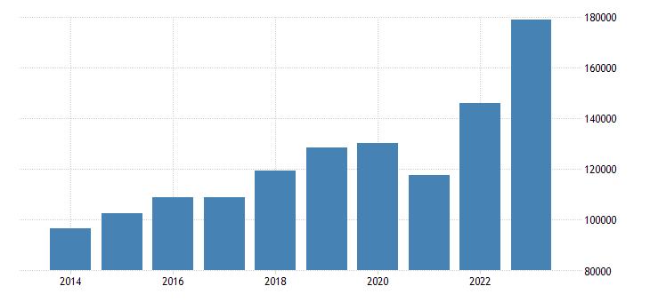 czech republic current account transactions on goods debit eurostat data