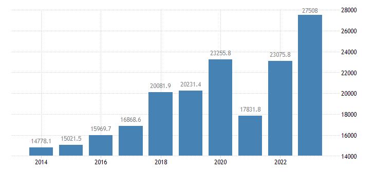 czech republic current account transactions on primary income debit eurostat data