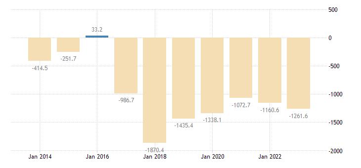 czech republic current account transactions on secondary income balance eurostat data