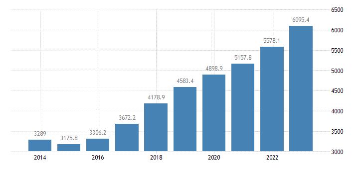 czech republic current account transactions on secondary income debit eurostat data