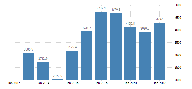czech republic current account transactions on services balance eurostat data