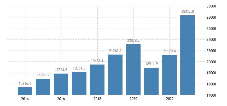 czech republic current account transactions on services debit eurostat data