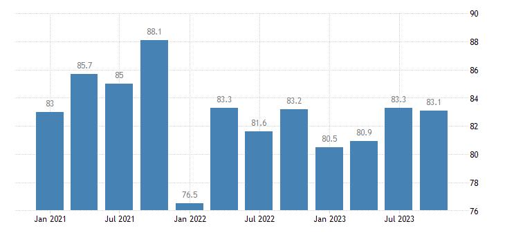 czech republic current level of capacity utilization in manufacturing industry eurostat data