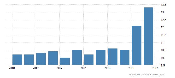 czech republic death rate crude per 1 000 people wb data