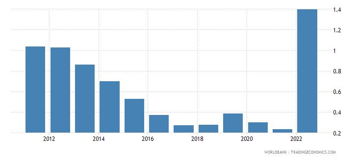 czech republic deposit interest rate percent wb data