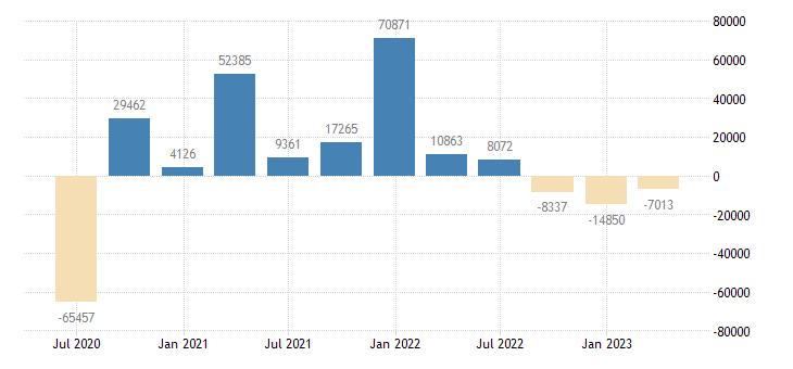 czech republic direct investment abroad financial account debt instruments eurostat data