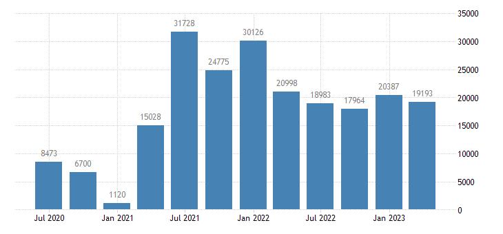 czech republic direct investment abroad financial account equity eurostat data