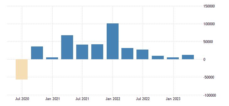 czech republic direct investment abroad financial account eurostat data