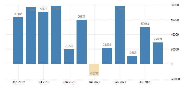 czech republic direct investment in the reporting economy financial account eurostat data