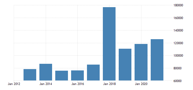 czech republic direct investment in the reporting economy financial account reinvestment of earnings eurostat data