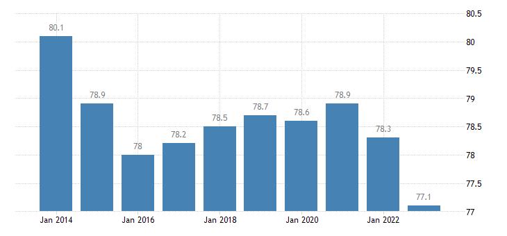 czech republic distribution of population owner eurostat data