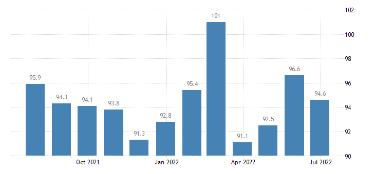 czech republic economic sentiment indicator eurostat data