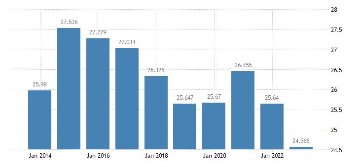 czech republic ecu eur exchange rates versus national currencies eurostat data