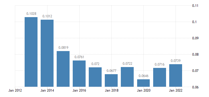 czech republic electricity prices non household medium size consumers eurostat data