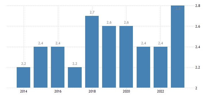 czech republic employed persons having more than one job females eurostat data