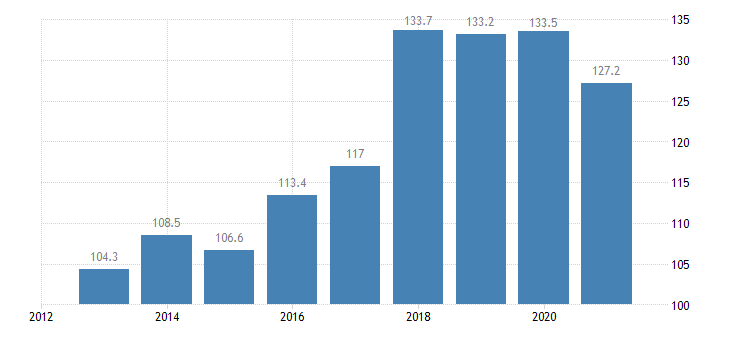 czech republic employed persons with a second job from 20 to 64 years eurostat data