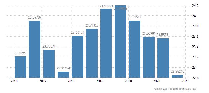 czech republic employees industry female percent of female employment wb data