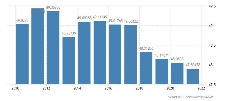 czech republic employees industry male percent of male employment wb data