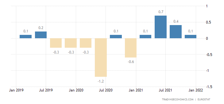 Czech Republic Employment Change