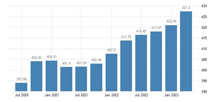 czech republic employment construction eurostat data
