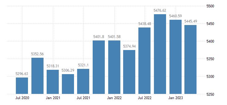 czech republic employment domestic concept total employment domestic concept eurostat data