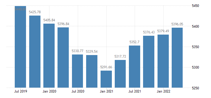 czech republic employment eurostat data