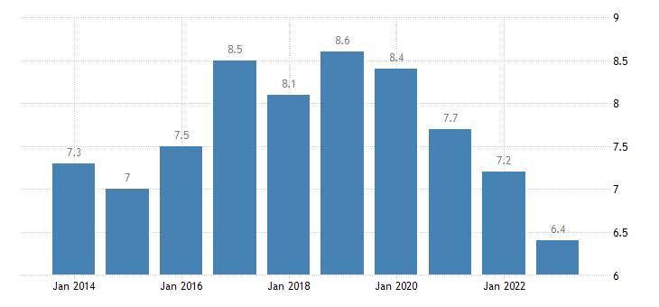 czech republic employment in current job from 12 to 23 months eurostat data