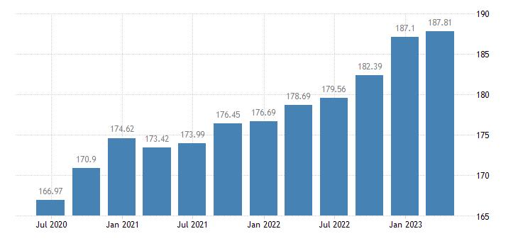 czech republic employment information communication eurostat data