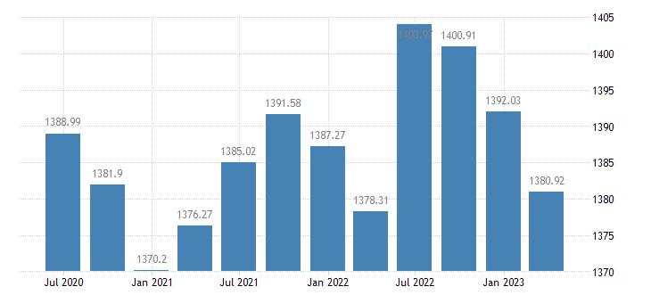 czech republic employment manufacturing eurostat data