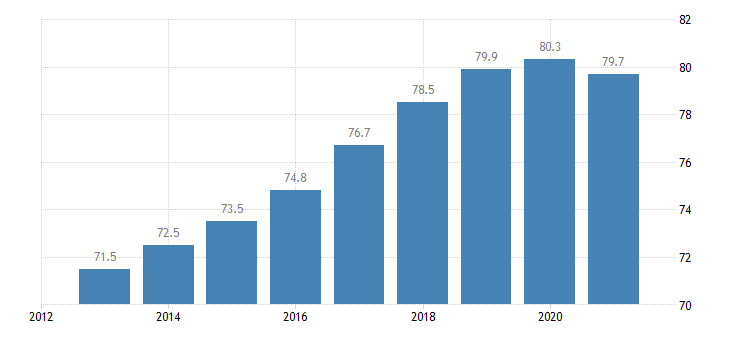 czech republic employment rate from 20 to 64 years eurostat data