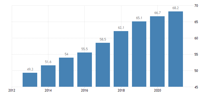 czech republic employment rate from 55 to 64 years eurostat data