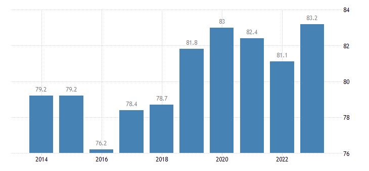 czech republic employment rate of non eu nationals age group 20 64 eurostat data