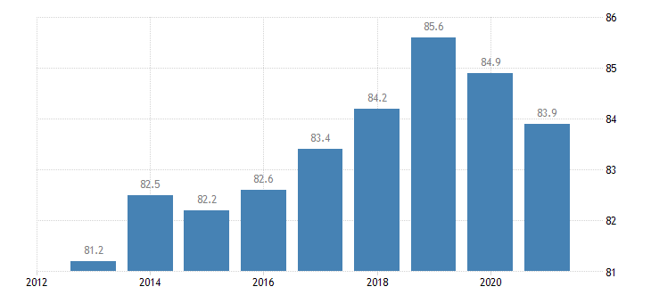 czech republic employment rate tertiary education levels 5 8 eurostat data
