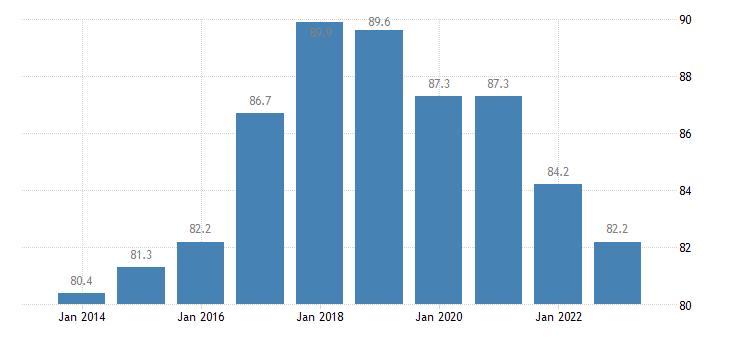 czech republic employment rates of recent graduates eurostat data