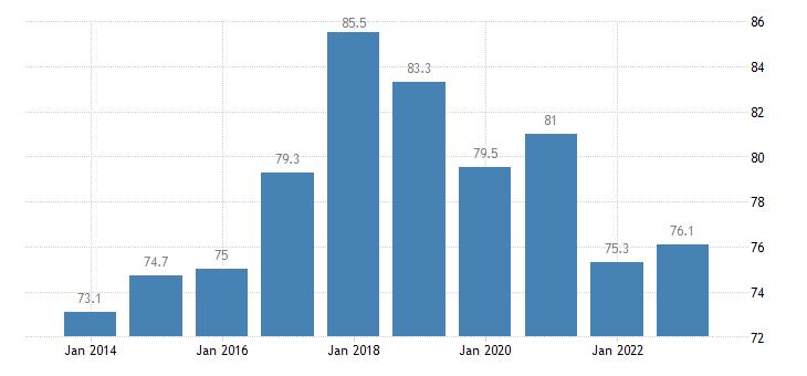 czech republic employment rates of recent graduates females eurostat data