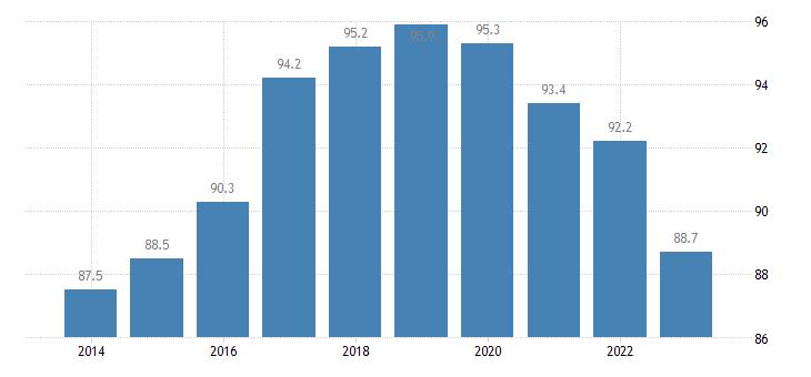 czech republic employment rates of recent graduates males eurostat data