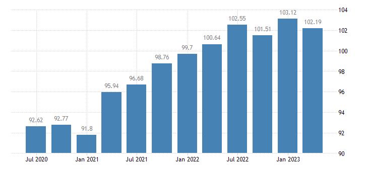 czech republic employment real estate activities eurostat data