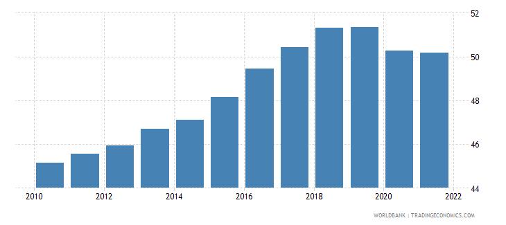 czech republic employment to population ratio 15 female percent national estimate wb data