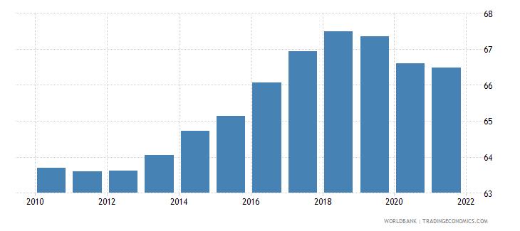 czech republic employment to population ratio 15 male percent national estimate wb data