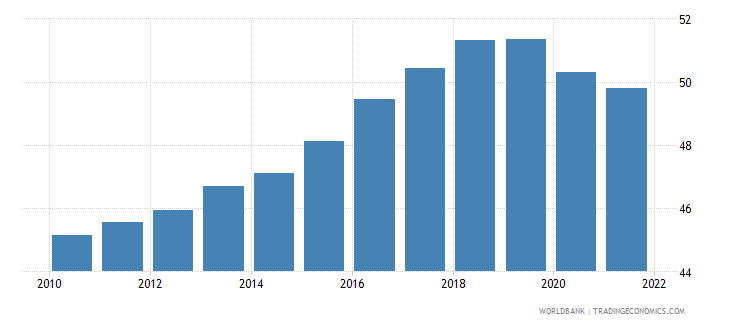 czech republic employment to population ratio 15 plus  female percent wb data
