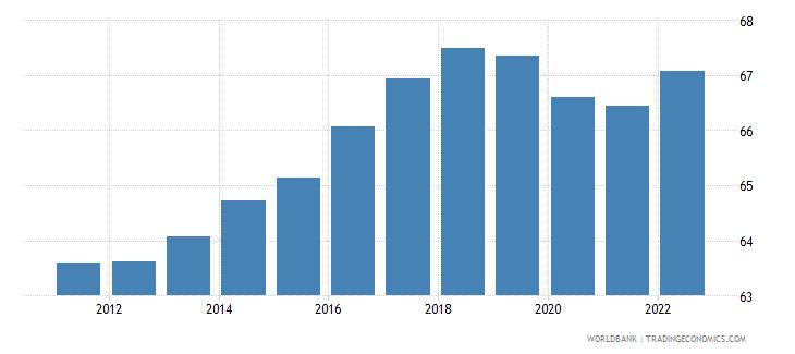 czech republic employment to population ratio 15 plus  male percent wb data