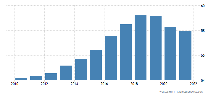 czech republic employment to population ratio 15 plus  total percent wb data