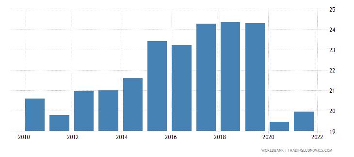 czech republic employment to population ratio ages 15 24 female percent national estimate wb data