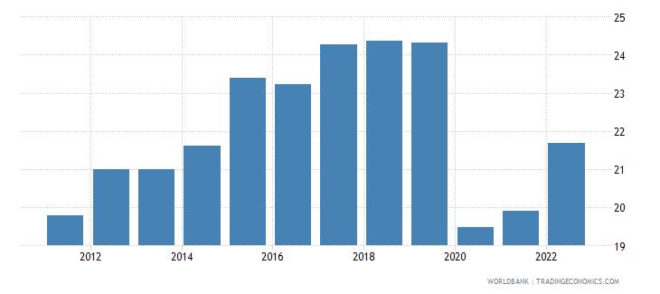 czech republic employment to population ratio ages 15 24 female percent wb data