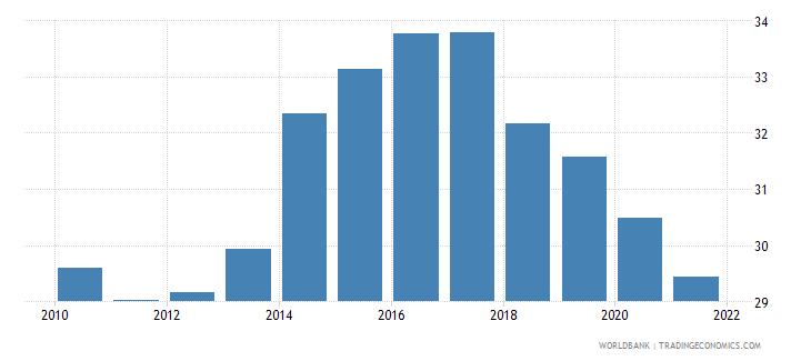 czech republic employment to population ratio ages 15 24 male percent national estimate wb data
