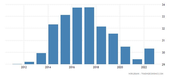 czech republic employment to population ratio ages 15 24 male percent wb data