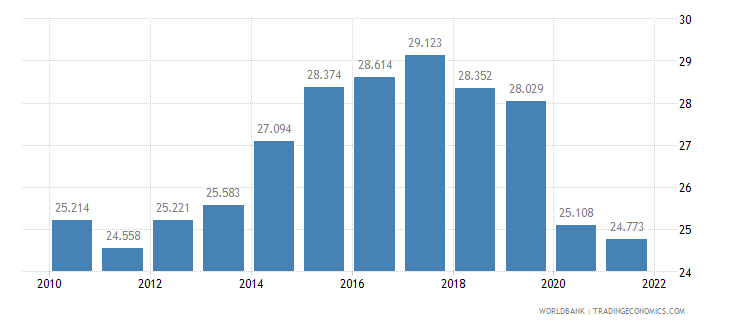 czech republic employment to population ratio ages 15 24 total percent wb data