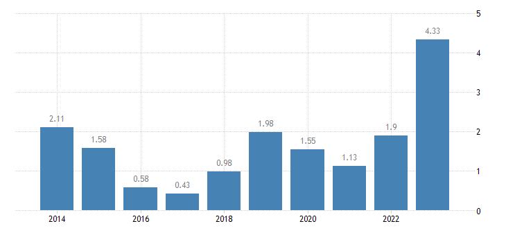 czech republic emu convergence criterion series eurostat data
