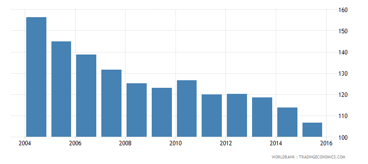 czech republic energy use kg of oil equivalent per dollar1 000 gdp constant 2005 ppp wb data